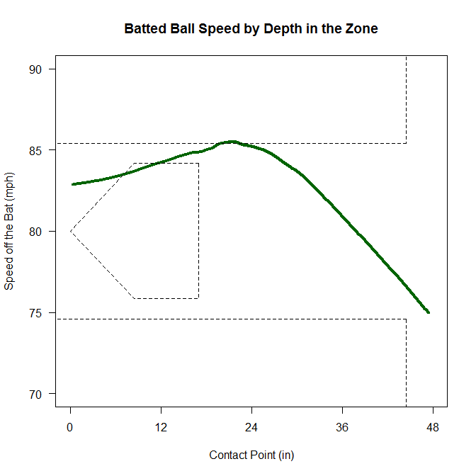 Batted ball speed by depth in zone