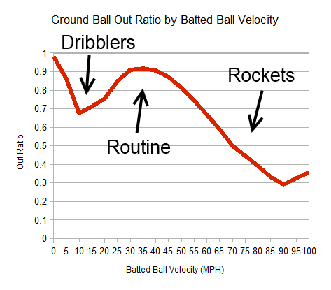 Groundball velocity out rate