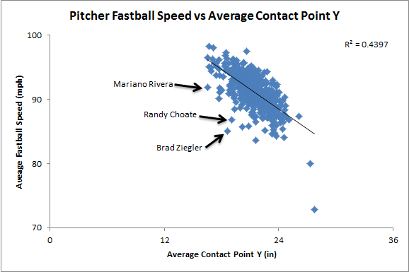 Fastball speed vs. average contact point