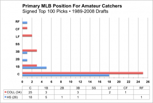 Amateur Catchers