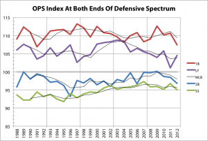 OPS Index At Both Ends Of Defensive Spectrum