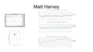 Matt Harvey, on the other hand, showed not outward indicators that his elbow was in injury jeopardy. His higher release points were intentionally used when throwing his curveball (Graph by Jeff Zimmerman)