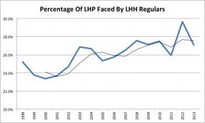 Pct of LHP faced by LHH Reg