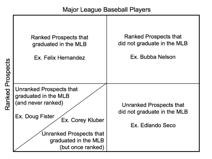 Quantifying the Effects of Winning in the Minor Leagues on Player