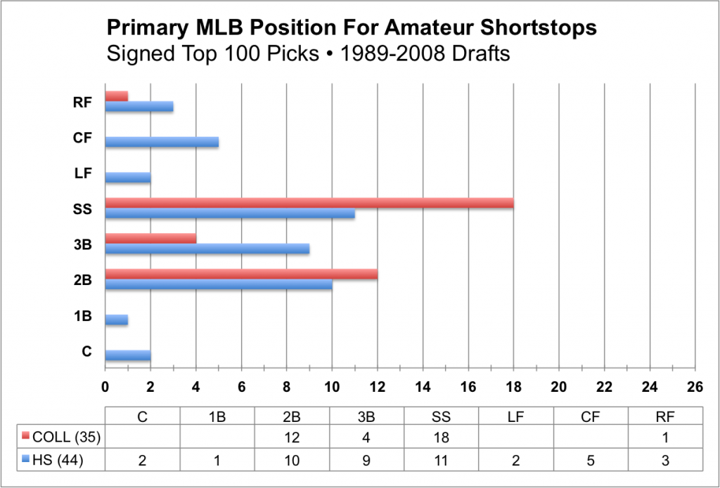 Amateur Shortstops